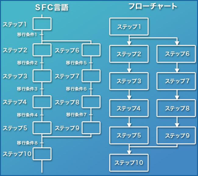 SFC_Flow-chart