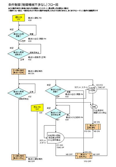 条件制御(制御機械干渉なし)フロー図 クリックするとPDFが開きます